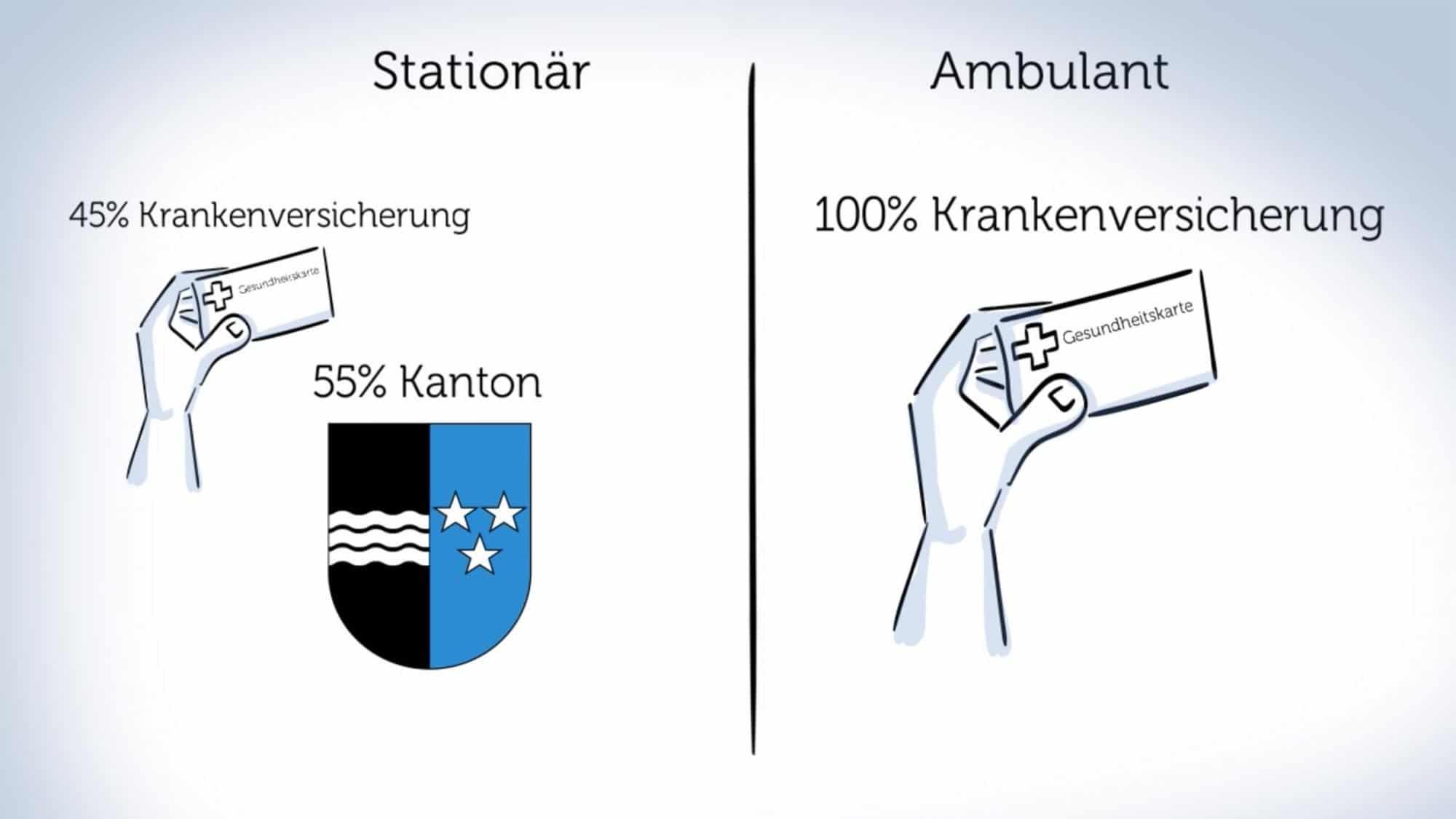 Ambulant vor stationär: Kostenvergleich