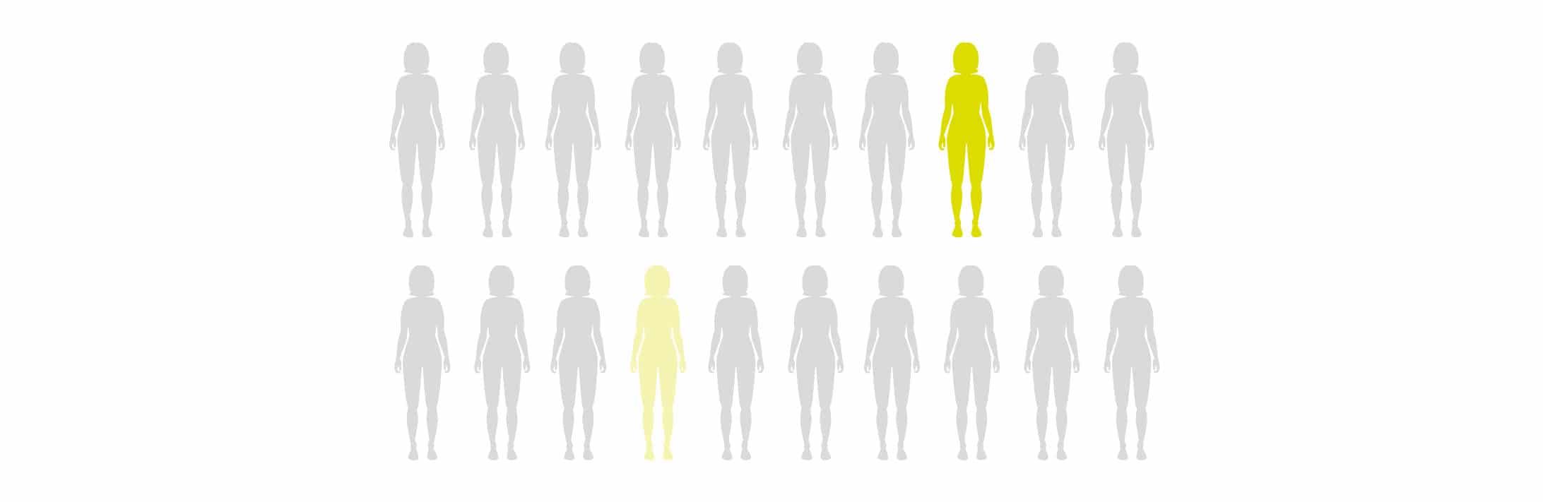 Anteil erblich bedingter Erkrankungen an Brustkrebs