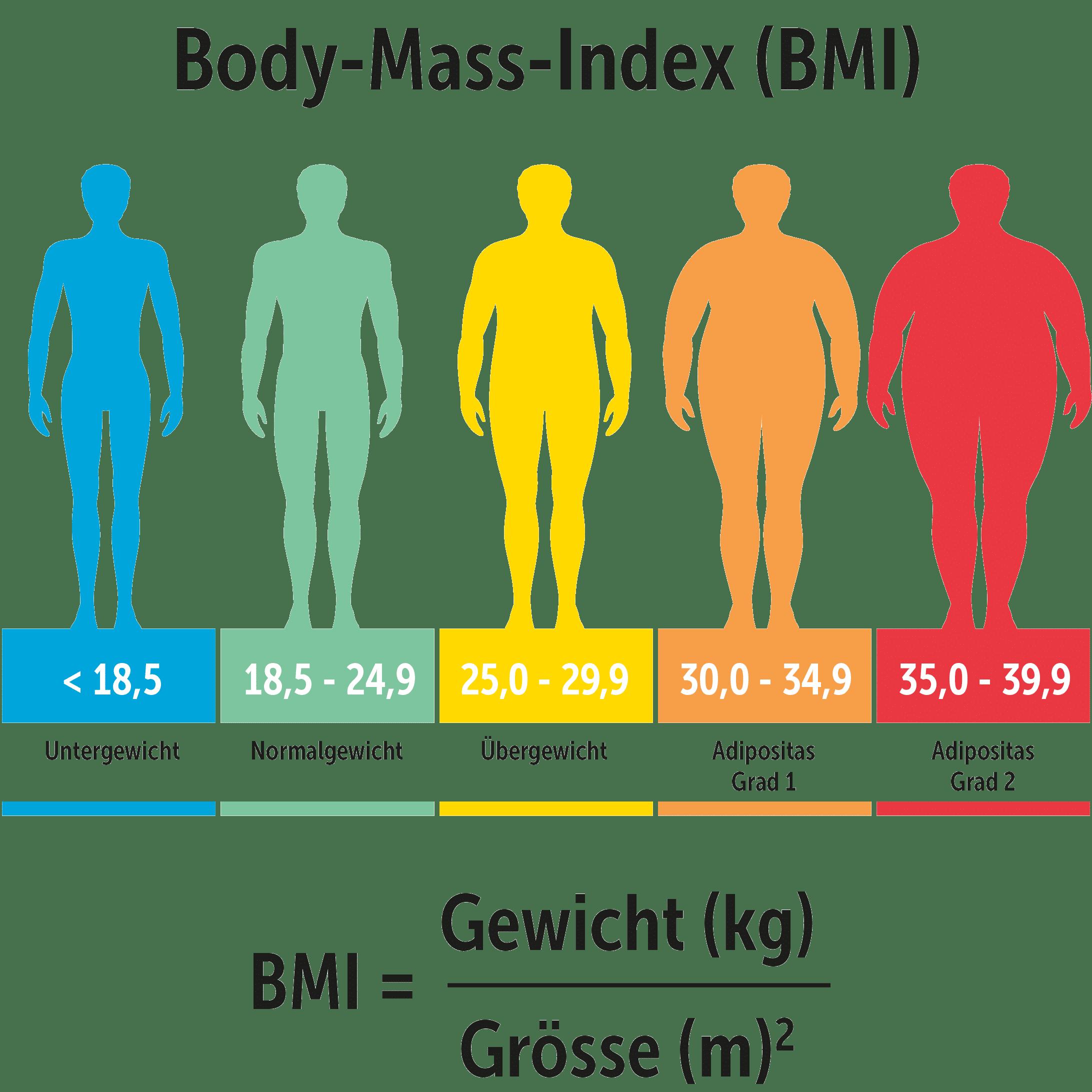 Übersicht über die BMI-Kategorien