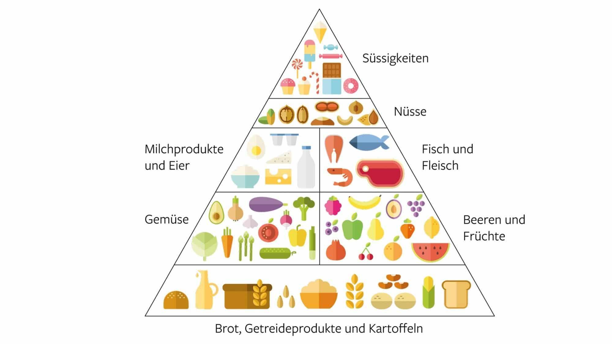 Darstellung der Ernährungspyramide