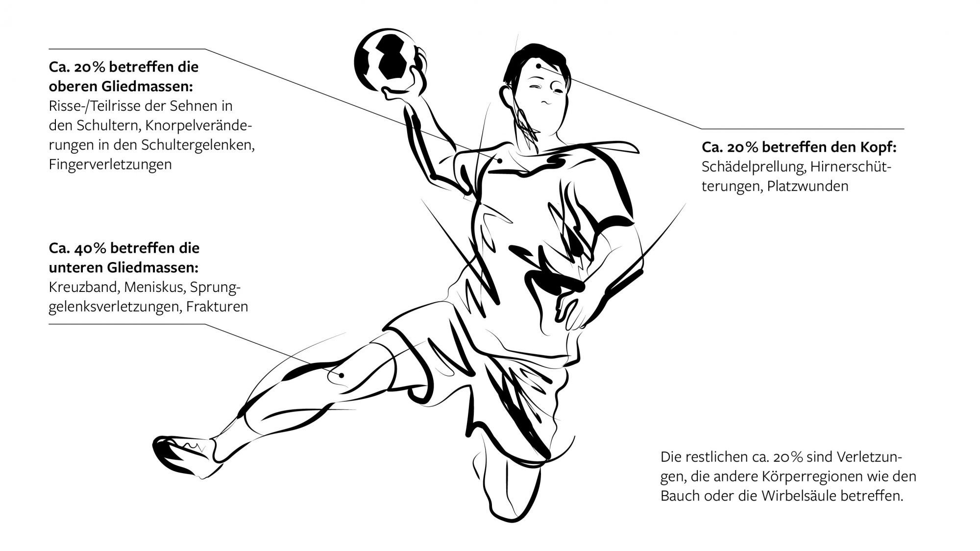 Illustration Handballbewegung