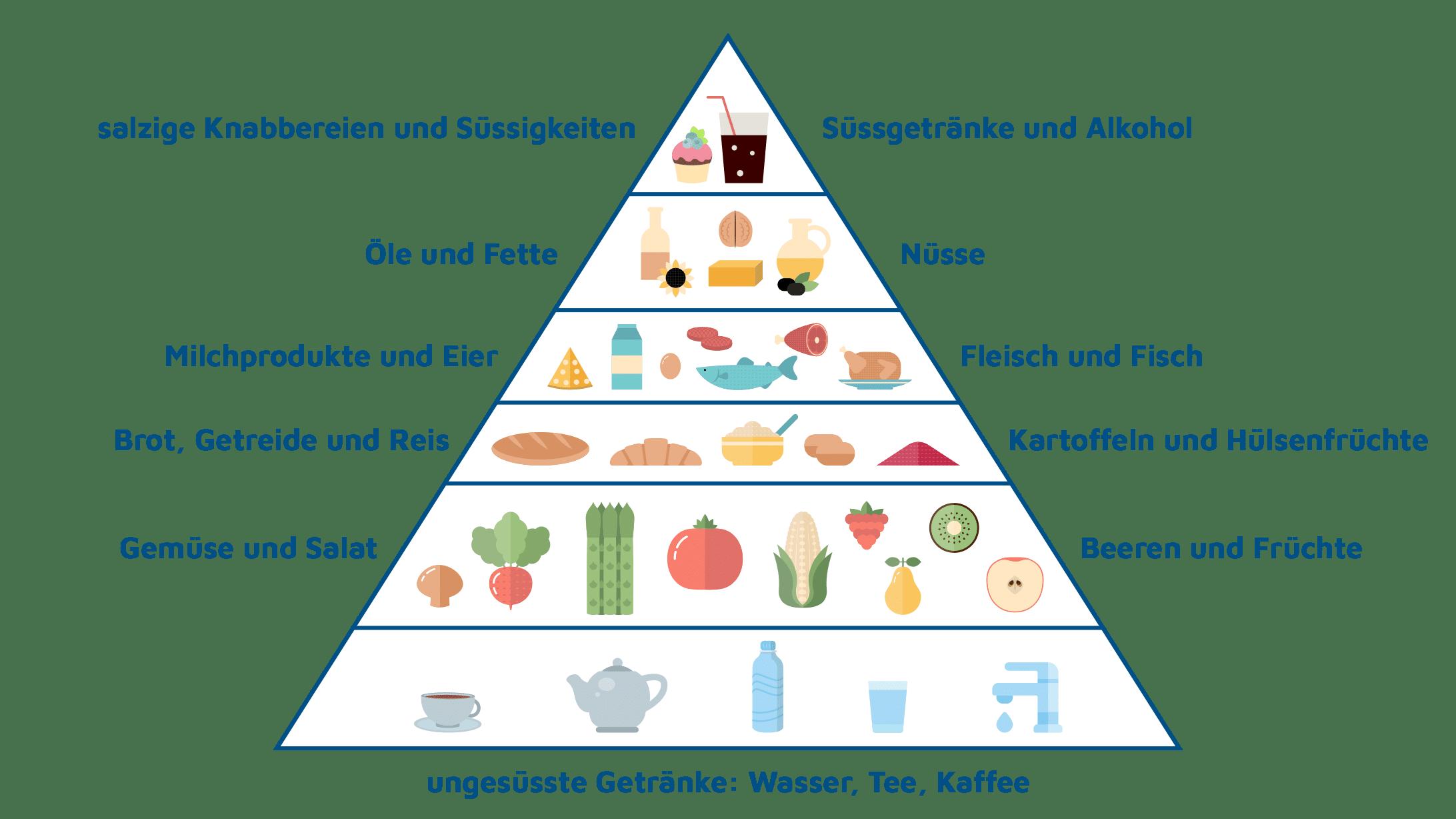 Illustration der Ernährungspyramide